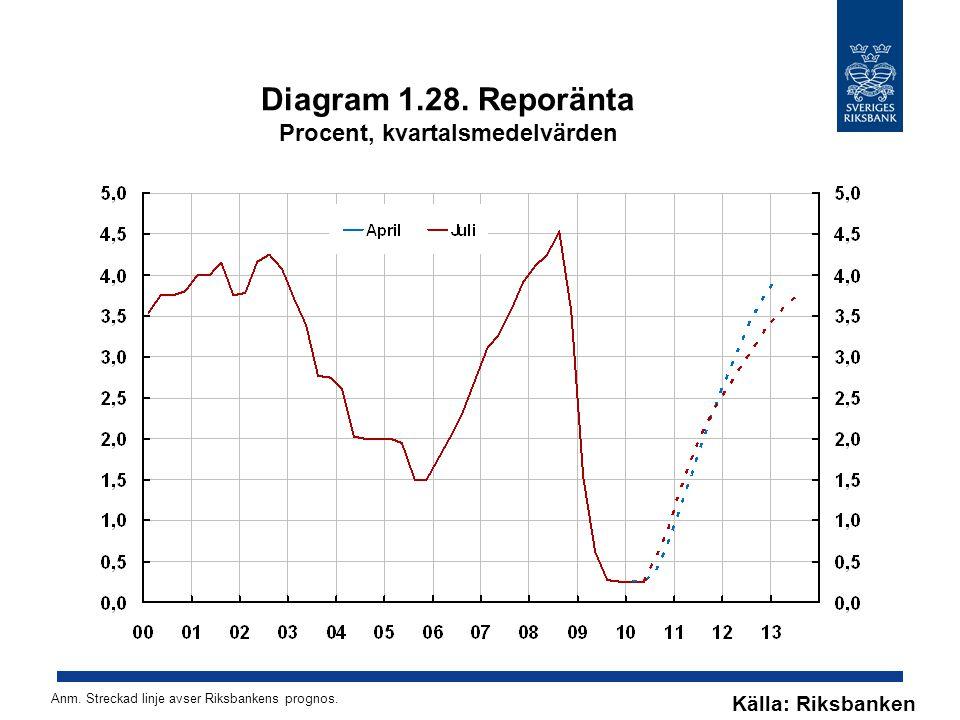 Diagram 1.28. Reporänta Procent, kvartalsmedelvärden Källa: Riksbanken Anm. Streckad linje avser Riksbankens prognos.