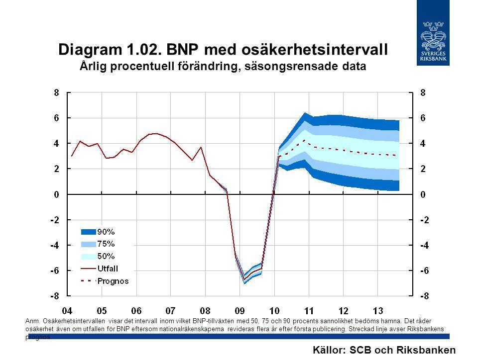 Diagram 1.02. BNP med osäkerhetsintervall Årlig procentuell förändring, säsongsrensade data Källor: SCB och Riksbanken Anm. Osäkerhetsintervallen visa
