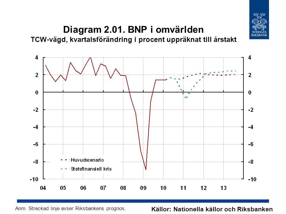 Diagram 2.01. BNP i omvärlden TCW-vägd, kvartalsförändring i procent uppräknat till årstakt Källor: Nationella källor och Riksbanken Anm. Streckad lin