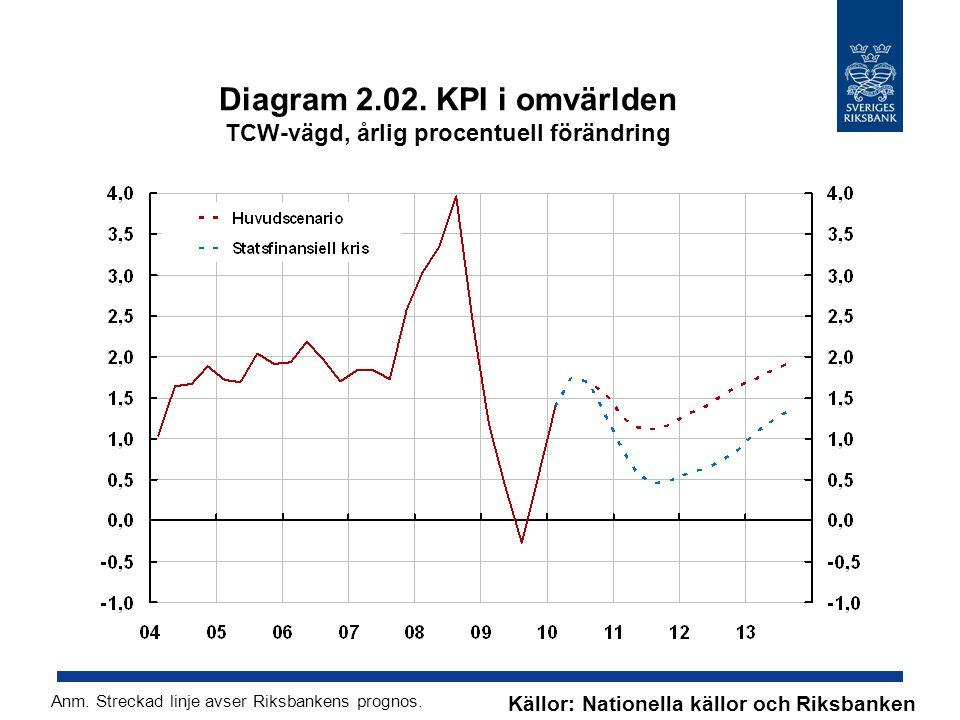 Diagram 2.02. KPI i omvärlden TCW-vägd, årlig procentuell förändring Källor: Nationella källor och Riksbanken Anm. Streckad linje avser Riksbankens pr