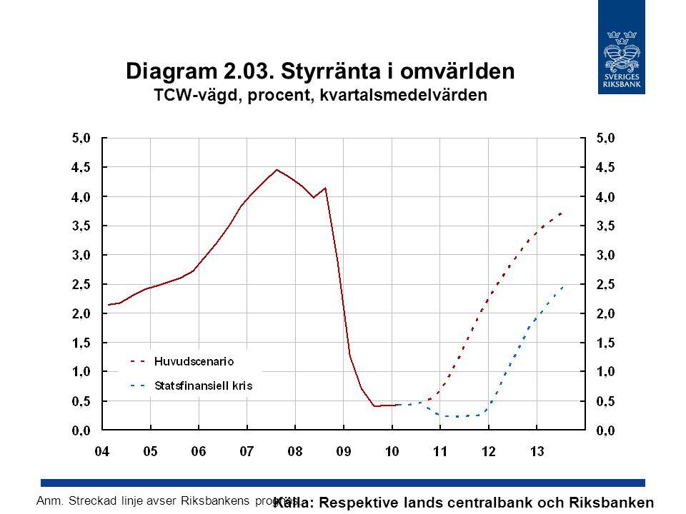 Diagram 2.03. Styrränta i omvärlden TCW-vägd, procent, kvartalsmedelvärden Källa: Respektive lands centralbank och Riksbanken Anm. Streckad linje avse
