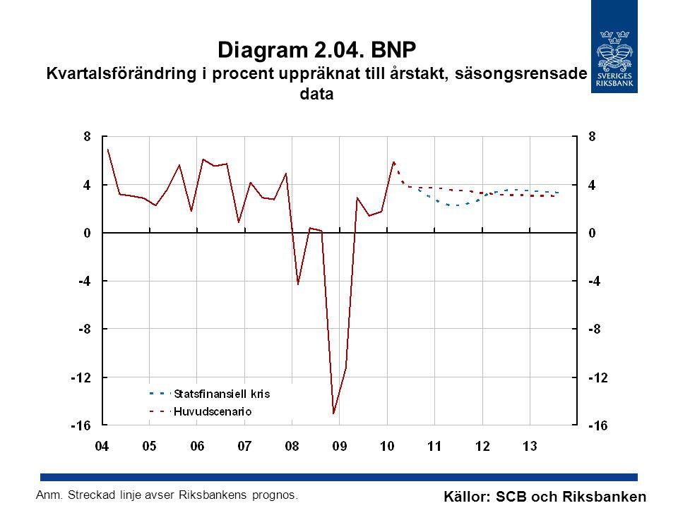 Diagram 2.04. BNP Kvartalsförändring i procent uppräknat till årstakt, säsongsrensade data Källor: SCB och Riksbanken Anm. Streckad linje avser Riksba