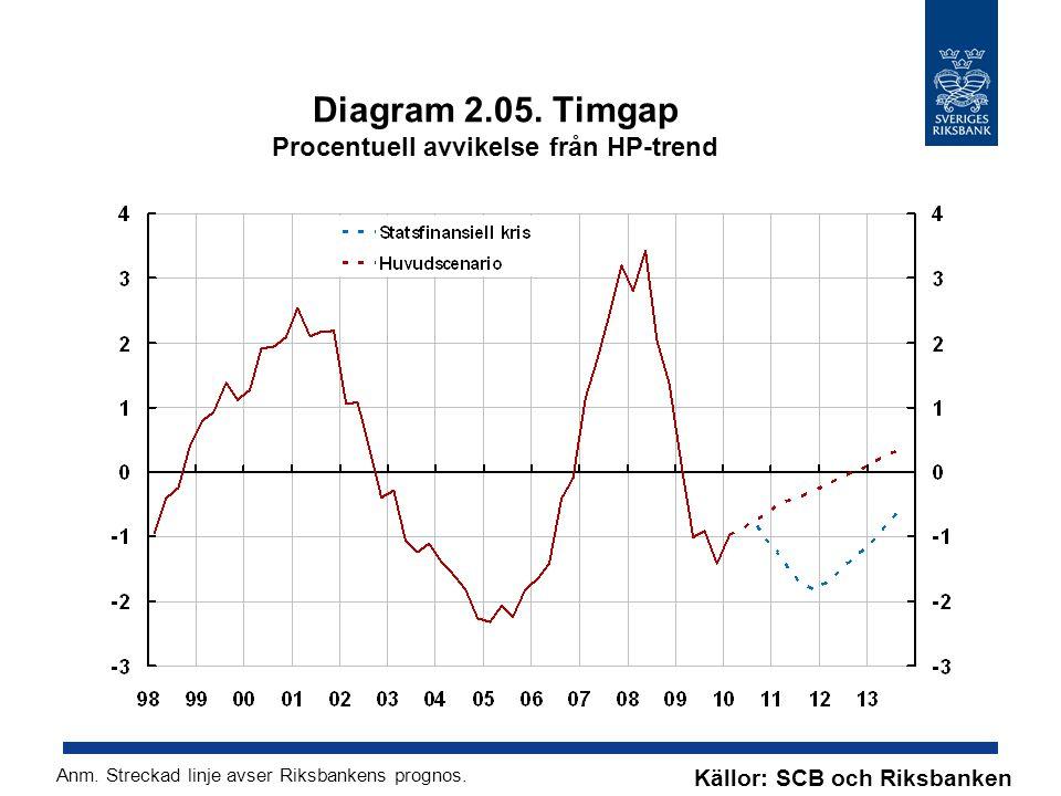 Diagram 2.05. Timgap Procentuell avvikelse från HP-trend Källor: SCB och Riksbanken Anm. Streckad linje avser Riksbankens prognos.