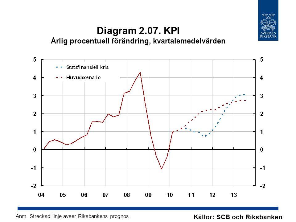 Diagram 2.07. KPI Årlig procentuell förändring, kvartalsmedelvärden Källor: SCB och Riksbanken Anm. Streckad linje avser Riksbankens prognos.