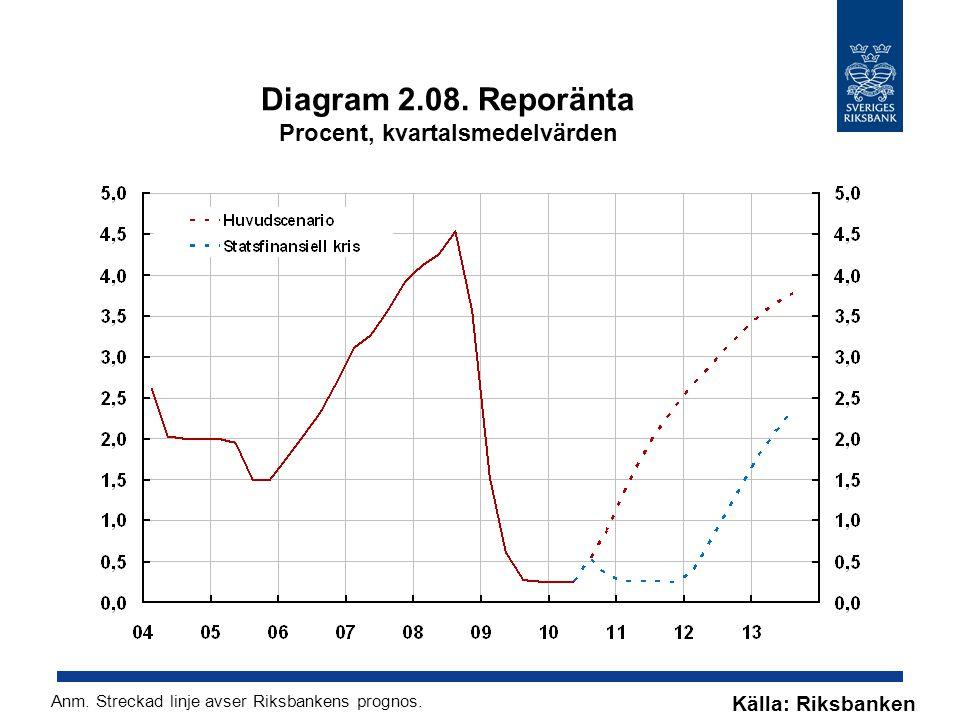 Diagram 2.08. Reporänta Procent, kvartalsmedelvärden Källa: Riksbanken Anm. Streckad linje avser Riksbankens prognos.