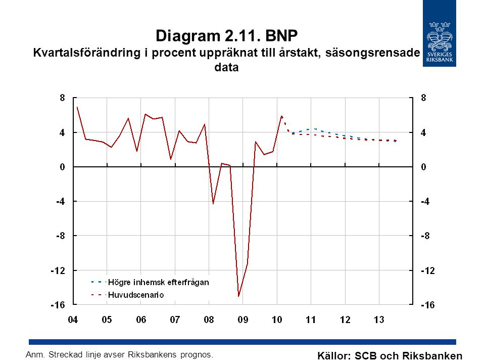 Diagram 2.11. BNP Kvartalsförändring i procent uppräknat till årstakt, säsongsrensade data Källor: SCB och Riksbanken Anm. Streckad linje avser Riksba