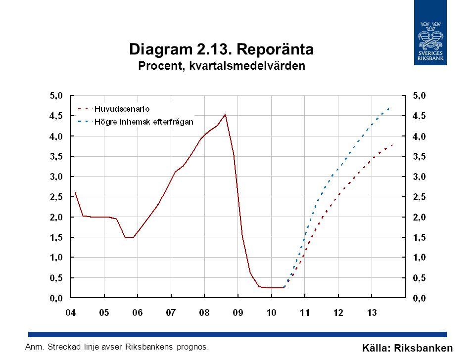 Diagram 2.13. Reporänta Procent, kvartalsmedelvärden Källa: Riksbanken Anm. Streckad linje avser Riksbankens prognos.