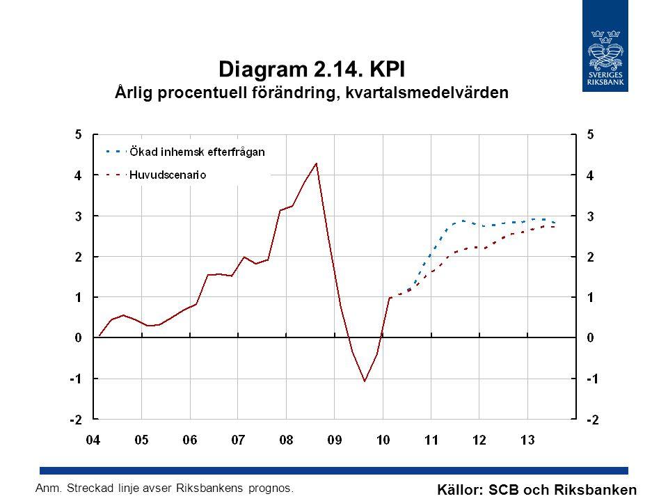 Diagram 2.14. KPI Årlig procentuell förändring, kvartalsmedelvärden Källor: SCB och Riksbanken Anm.