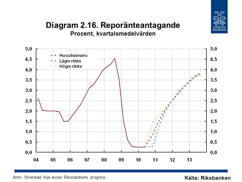 Diagram 2.16. Reporänteantagande Procent, kvartalsmedelvärden Källa: Riksbanken Anm. Streckad linje avser Riksbankens prognos.