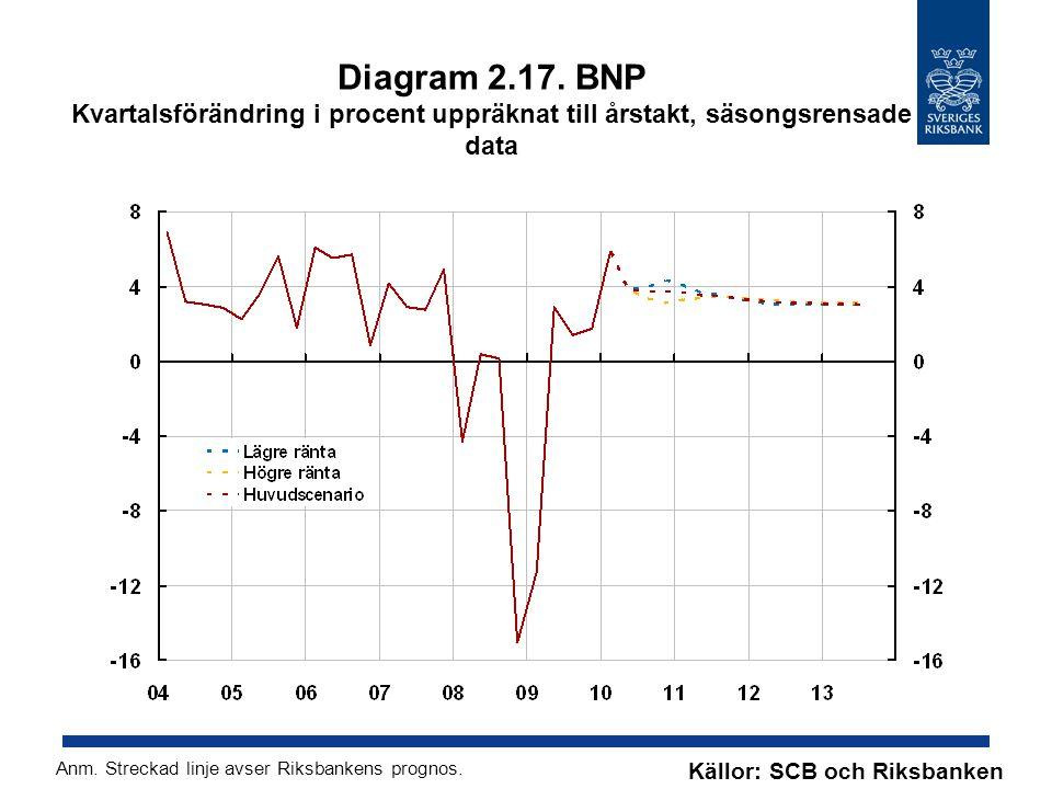 Diagram 2.17. BNP Kvartalsförändring i procent uppräknat till årstakt, säsongsrensade data Källor: SCB och Riksbanken Anm. Streckad linje avser Riksba
