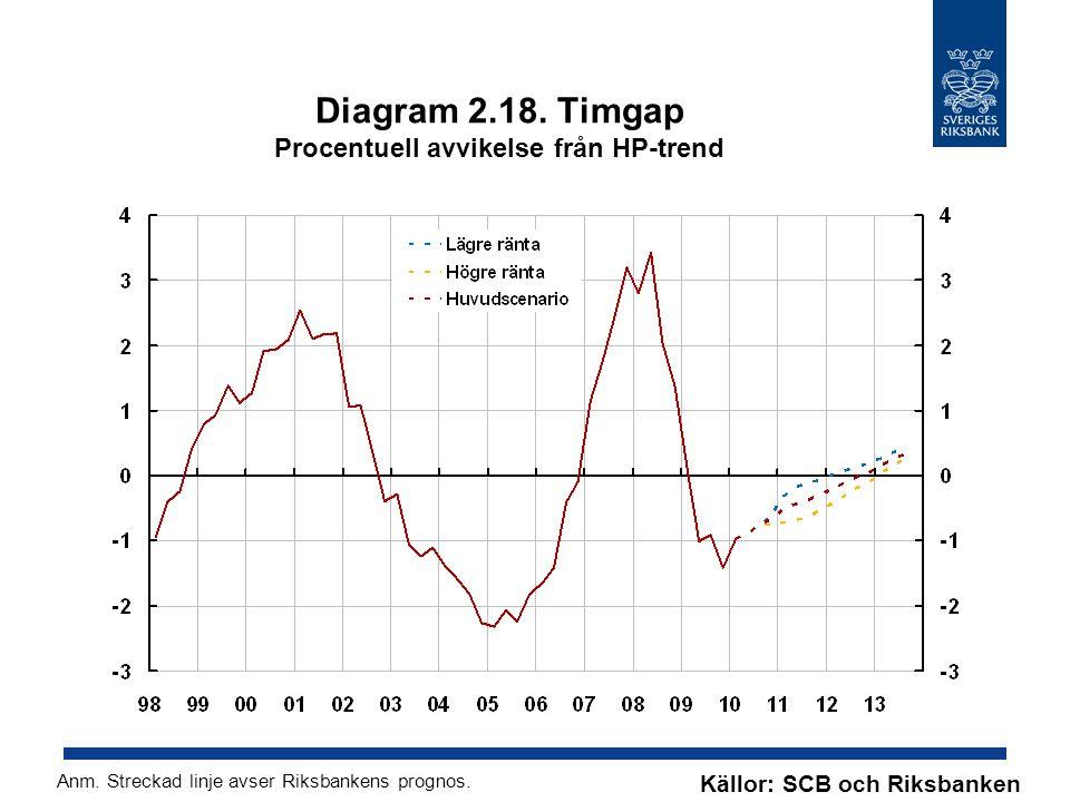 Diagram 2.18. Timgap Procentuell avvikelse från HP-trend Källor: SCB och Riksbanken Anm. Streckad linje avser Riksbankens prognos.