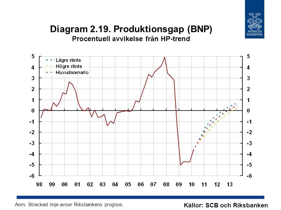Diagram 2.19. Produktionsgap (BNP) Procentuell avvikelse från HP-trend Källor: SCB och Riksbanken Anm. Streckad linje avser Riksbankens prognos.