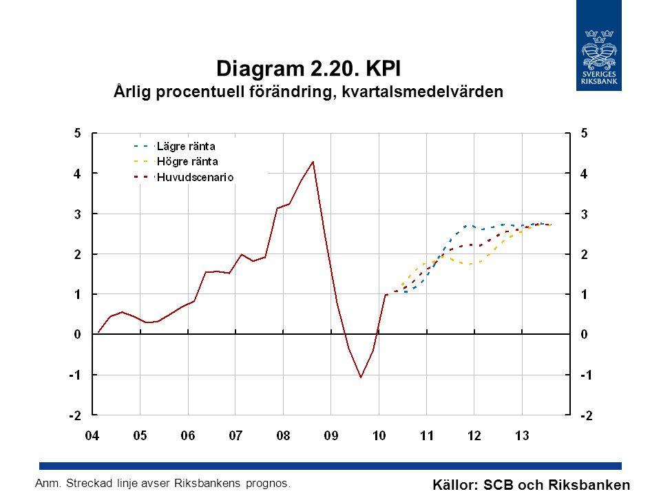 Diagram 2.20. KPI Årlig procentuell förändring, kvartalsmedelvärden Källor: SCB och Riksbanken Anm. Streckad linje avser Riksbankens prognos.