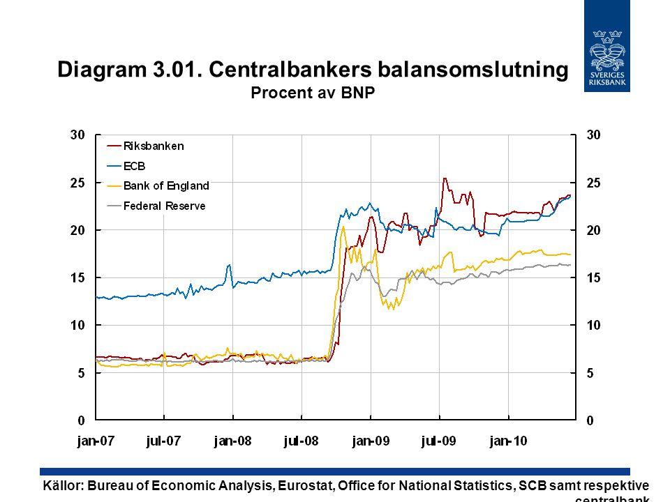 Diagram 3.01. Centralbankers balansomslutning Procent av BNP Källor: Bureau of Economic Analysis, Eurostat, Office for National Statistics, SCB samt r