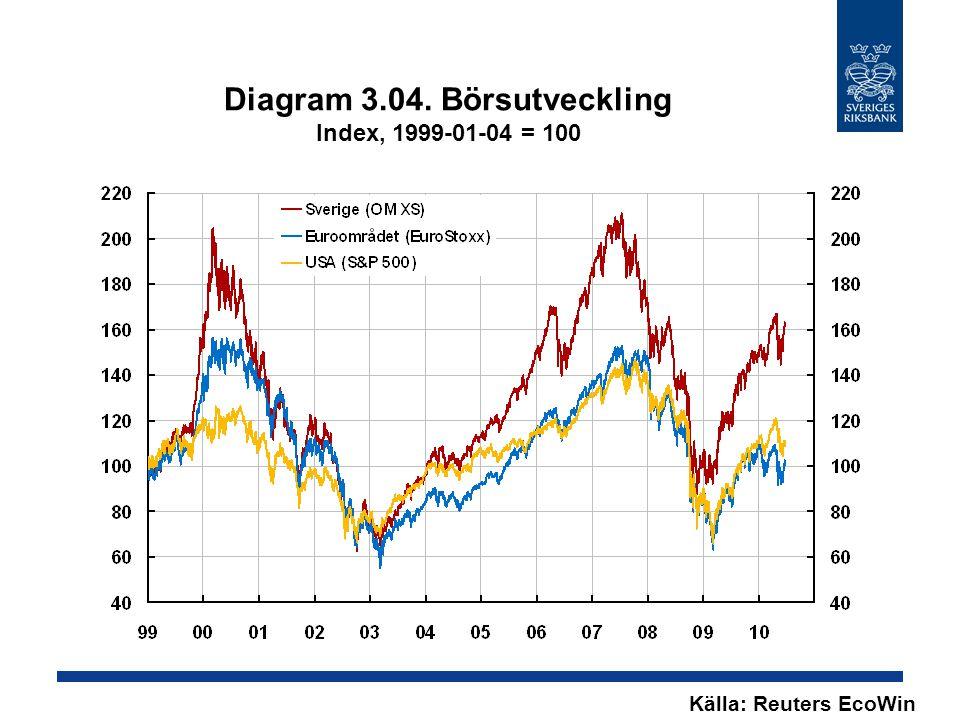 Diagram 3.04. Börsutveckling Index, 1999-01-04 = 100 Källa: Reuters EcoWin