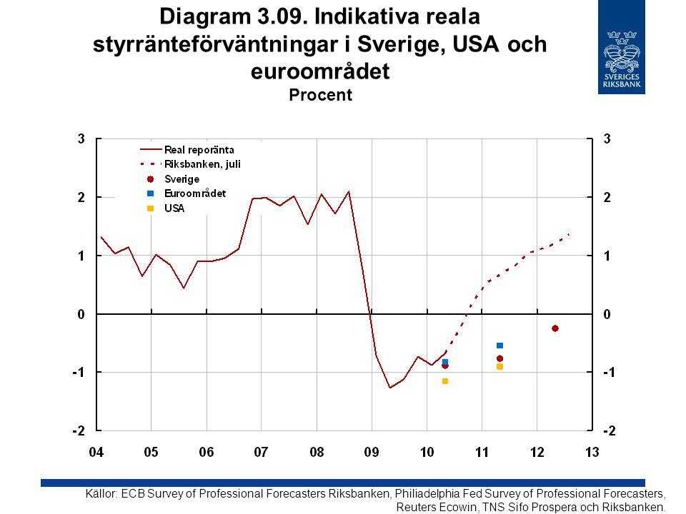 Diagram 3.09. Indikativa reala styrränteförväntningar i Sverige, USA och euroområdet Procent Källor: ECB Survey of Professional Forecasters Riksbanken