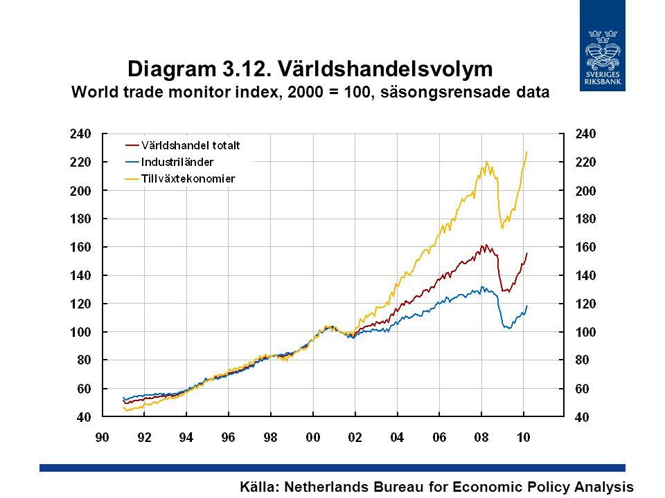 Diagram 3.12. Världshandelsvolym World trade monitor index, 2000 = 100, säsongsrensade data Källa: Netherlands Bureau for Economic Policy Analysis