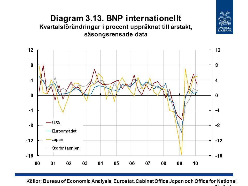 Diagram 3.13. BNP internationellt Kvartalsförändringar i procent uppräknat till årstakt, säsongsrensade data Källor: Bureau of Economic Analysis, Euro