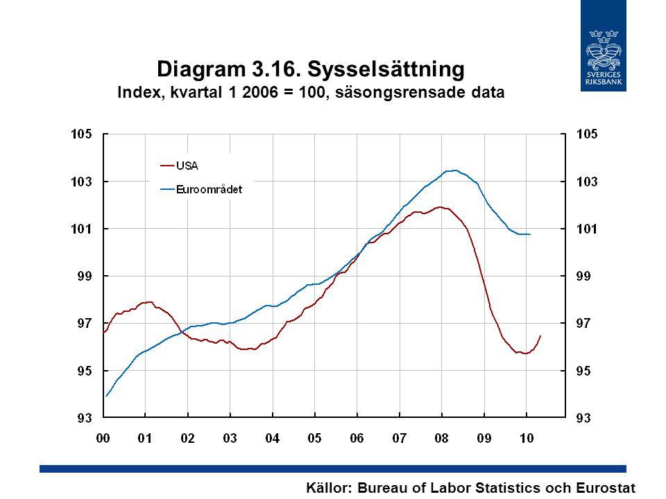 Diagram 3.16. Sysselsättning Index, kvartal 1 2006 = 100, säsongsrensade data Källor: Bureau of Labor Statistics och Eurostat