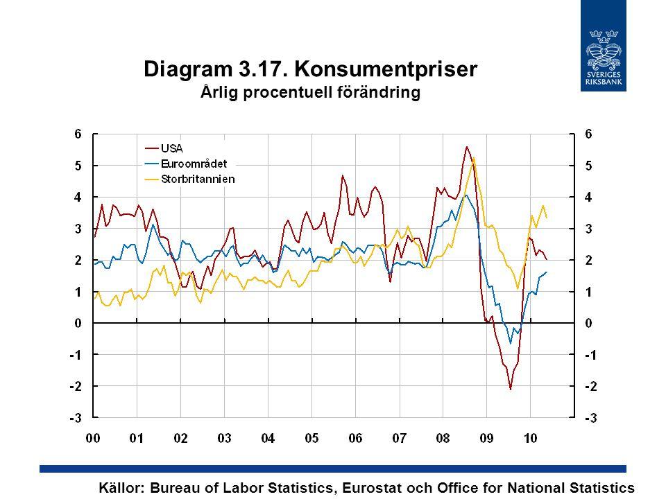 Diagram 3.17. Konsumentpriser Årlig procentuell förändring Källor: Bureau of Labor Statistics, Eurostat och Office for National Statistics