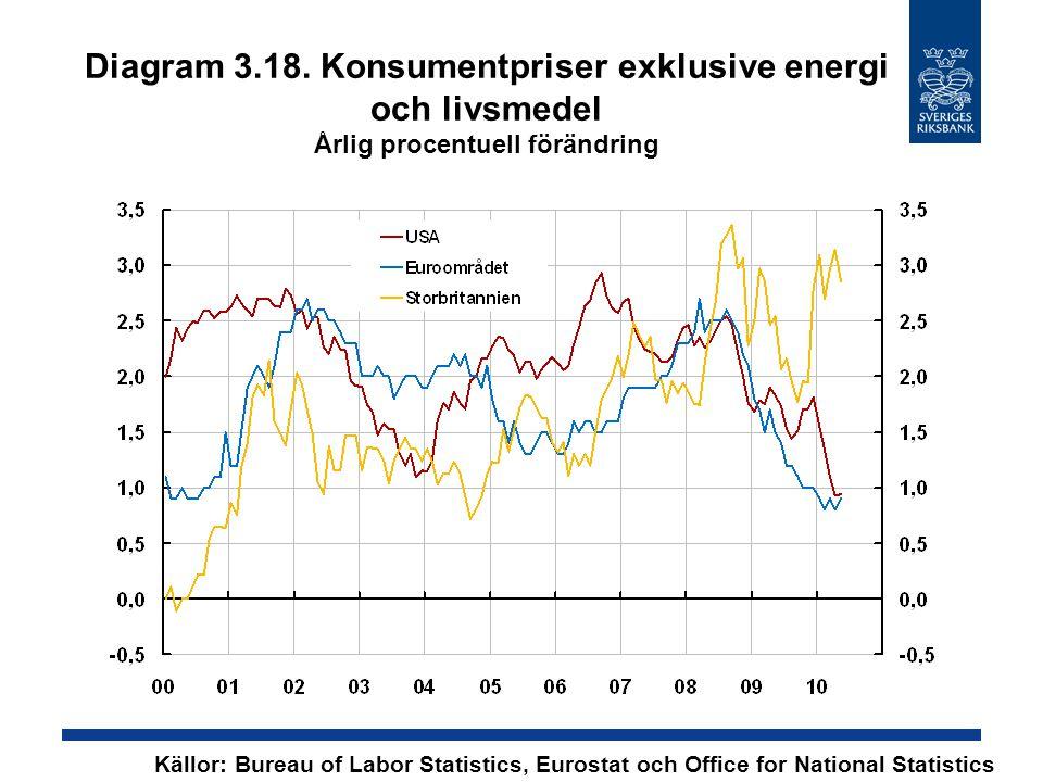Diagram 3.18. Konsumentpriser exklusive energi och livsmedel Årlig procentuell förändring Källor: Bureau of Labor Statistics, Eurostat och Office for