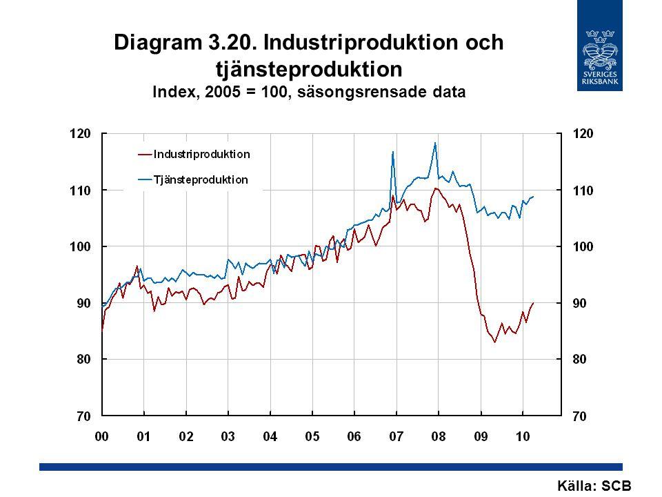 Diagram 3.20. Industriproduktion och tjänsteproduktion Index, 2005 = 100, säsongsrensade data Källa: SCB