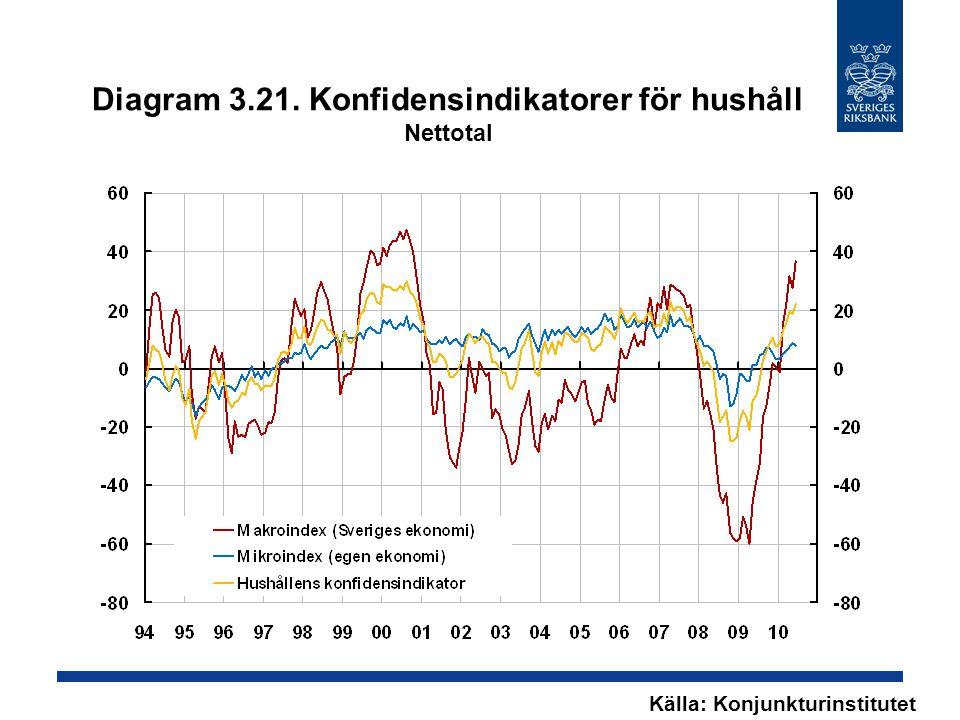 Diagram 3.21. Konfidensindikatorer för hushåll Nettotal Källa: Konjunkturinstitutet