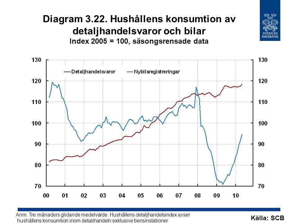 Diagram 3.22. Hushållens konsumtion av detaljhandelsvaror och bilar Index 2005 = 100, säsongsrensade data Anm. Tre månaders glidande medelvärde. Hushå