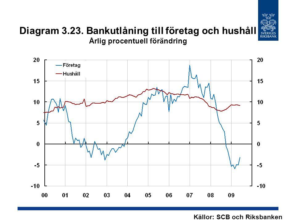 Diagram 3.23. Bankutlåning till företag och hushåll Årlig procentuell förändring Källor: SCB och Riksbanken