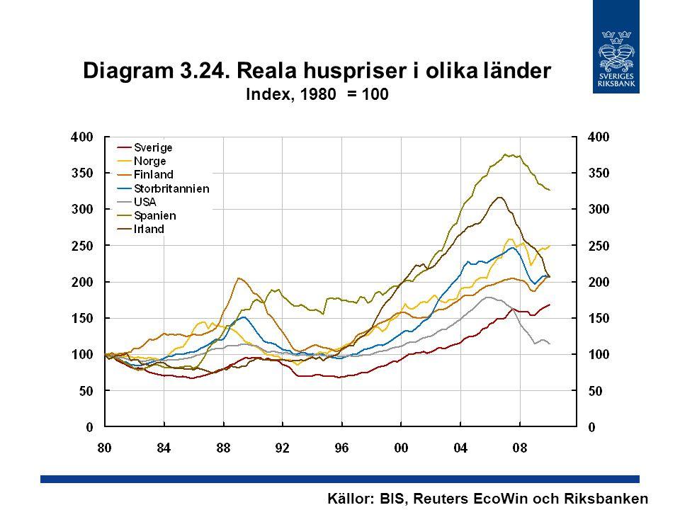 Diagram 3.24. Reala huspriser i olika länder Index, 1980 = 100 Källor: BIS, Reuters EcoWin och Riksbanken