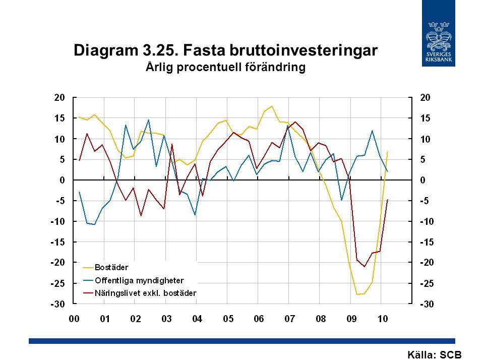 Diagram 3.25. Fasta bruttoinvesteringar Årlig procentuell förändring Källa: SCB