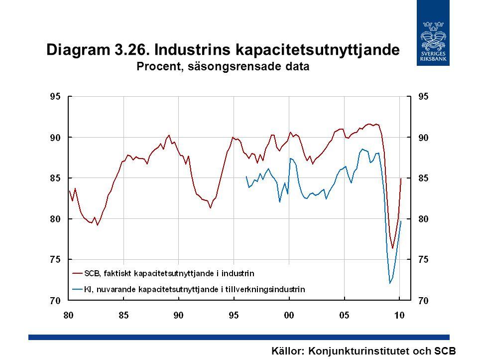 Diagram 3.26. Industrins kapacitetsutnyttjande Procent, säsongsrensade data Källor: Konjunkturinstitutet och SCB