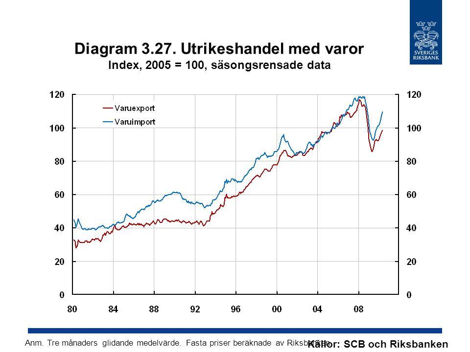 Diagram 3.27. Utrikeshandel med varor Index, 2005 = 100, säsongsrensade data Källor: SCB och Riksbanken Anm. Tre månaders glidande medelvärde. Fasta p
