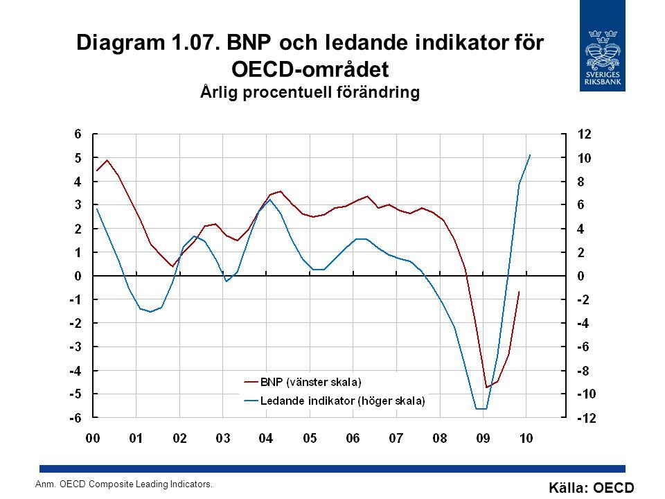 Diagram 1.28.Reporänta Procent, kvartalsmedelvärden Källa: Riksbanken Anm.
