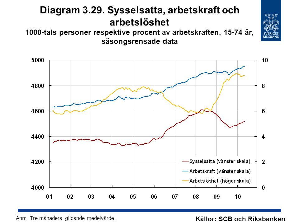 Diagram 3.29. Sysselsatta, arbetskraft och arbetslöshet 1000-tals personer respektive procent av arbetskraften, 15-74 år, säsongsrensade data Källor: