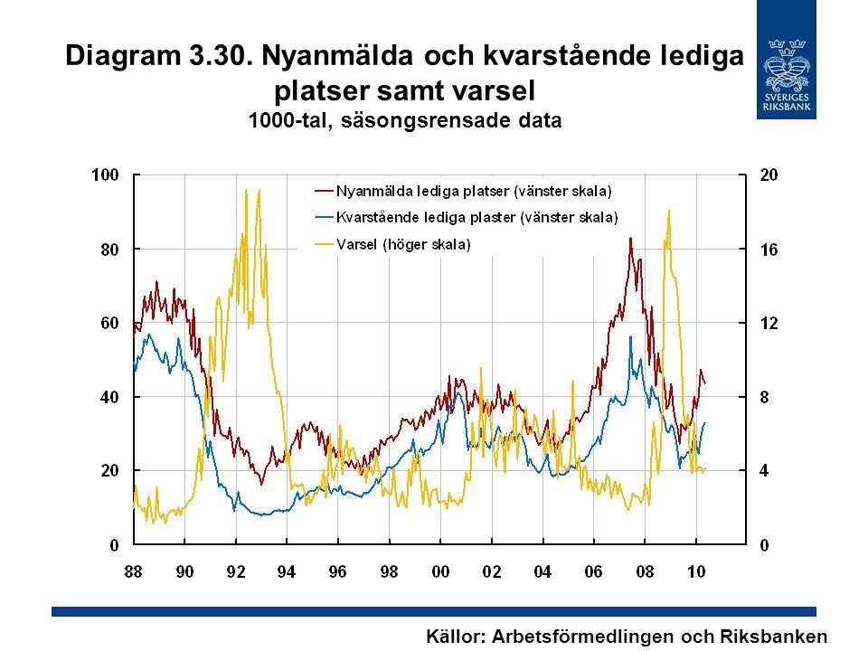 Diagram 3.30. Nyanmälda och kvarstående lediga platser samt varsel 1000-tal, säsongsrensade data Källor: Arbetsförmedlingen och Riksbanken