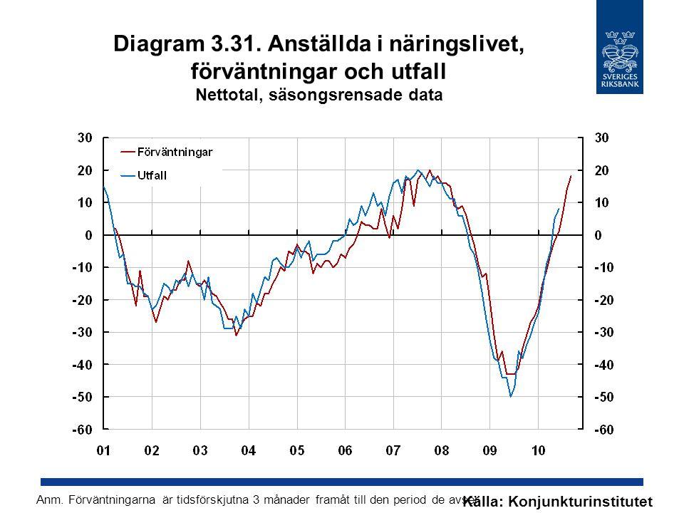 Diagram 3.31. Anställda i näringslivet, förväntningar och utfall Nettotal, säsongsrensade data Källa: Konjunkturinstitutet Anm. Förväntningarna är tid