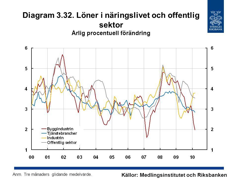 Diagram 3.32. Löner i näringslivet och offentlig sektor Årlig procentuell förändring Källor: Medlingsinstitutet och Riksbanken Anm. Tre månaders glida