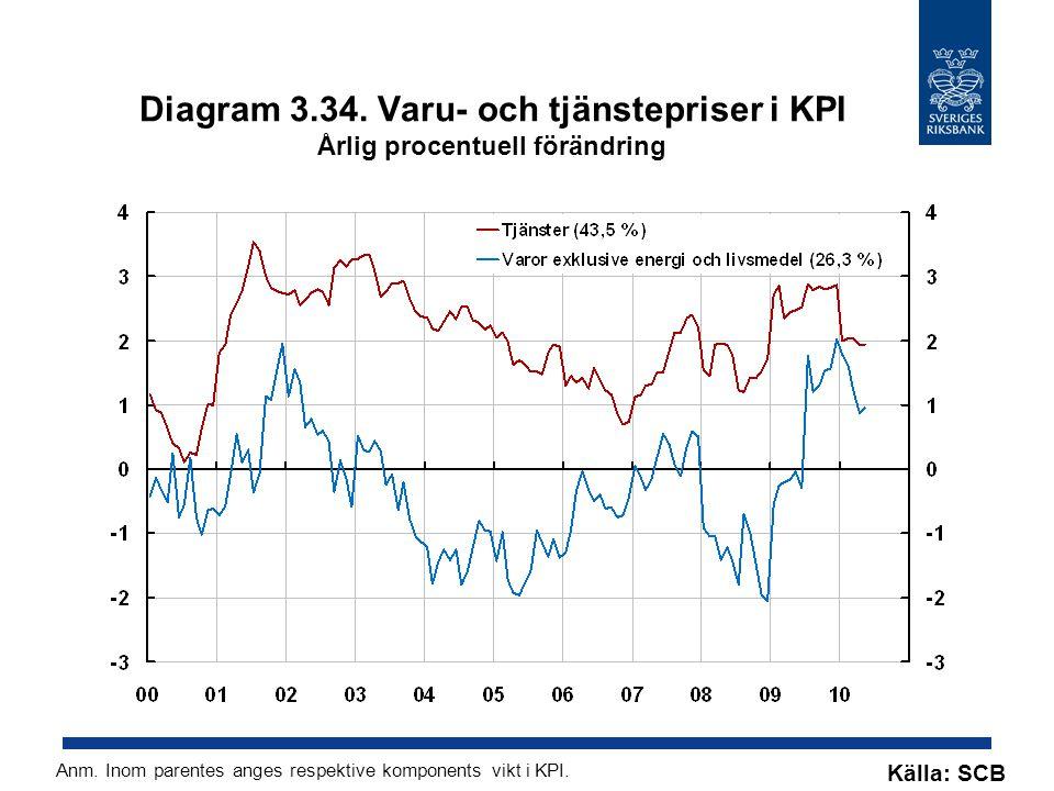 Diagram 3.34. Varu- och tjänstepriser i KPI Årlig procentuell förändring Källa: SCB Anm. Inom parentes anges respektive komponents vikt i KPI.