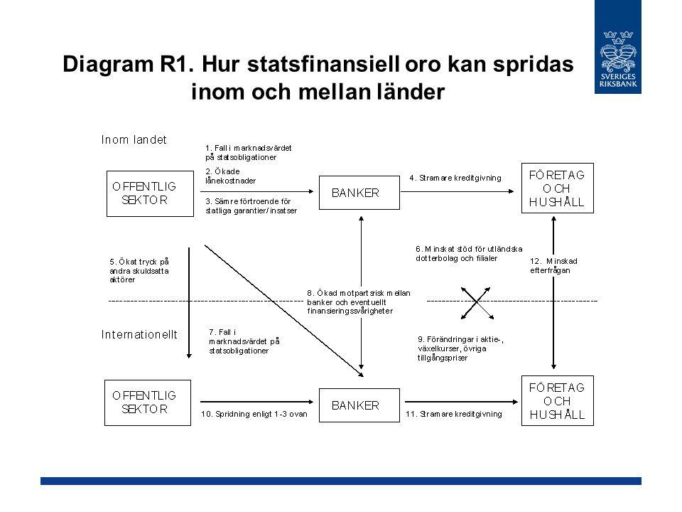 Diagram R1. Hur statsfinansiell oro kan spridas inom och mellan länder