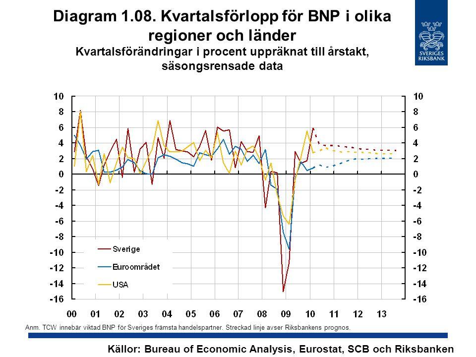 Diagram 2.10.Timgap Procentuell avvikelse från HP-trend Källor: SCB och Riksbanken Anm.