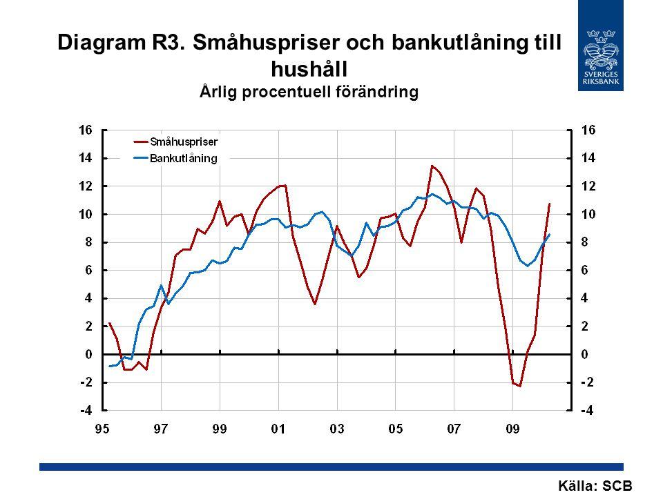 Diagram R3. Småhuspriser och bankutlåning till hushåll Årlig procentuell förändring Källa: SCB
