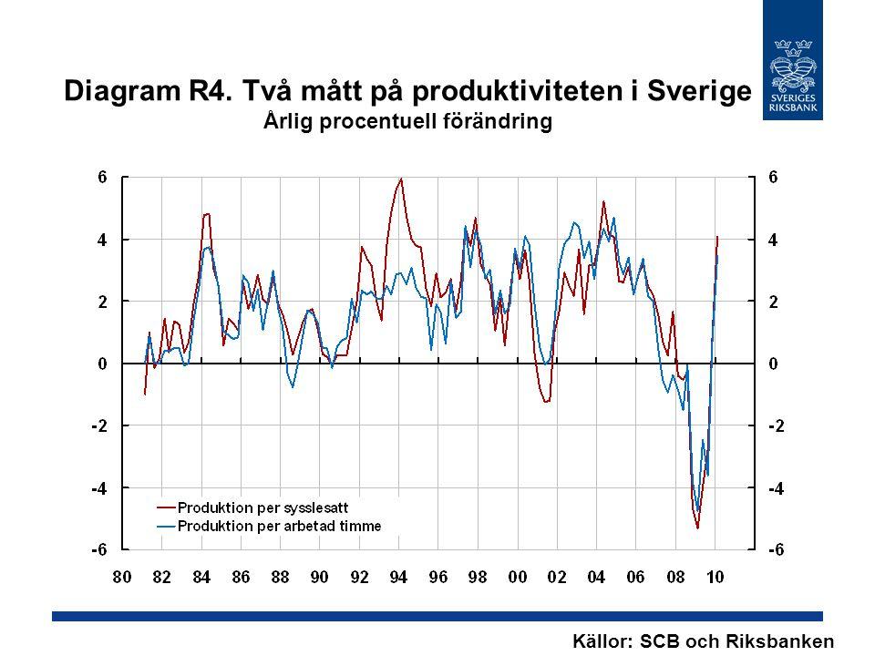 Diagram R4. Två mått på produktiviteten i Sverige Årlig procentuell förändring Källor: SCB och Riksbanken