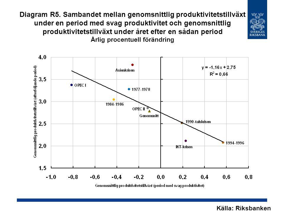 Diagram R5. Sambandet mellan genomsnittlig produktivitetstillväxt under en period med svag produktivitet och genomsnittlig produktivitetstillväxt unde