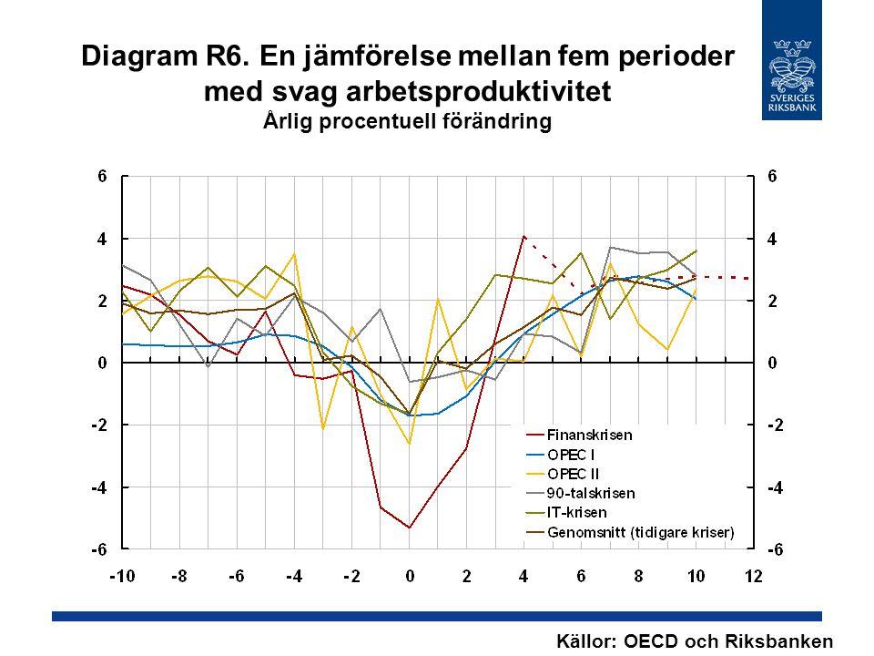 Diagram R6. En jämförelse mellan fem perioder med svag arbetsproduktivitet Årlig procentuell förändring Källor: OECD och Riksbanken