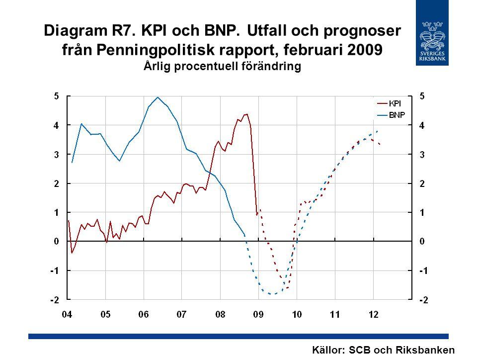Diagram R7. KPI och BNP. Utfall och prognoser från Penningpolitisk rapport, februari 2009 Årlig procentuell förändring Källor: SCB och Riksbanken