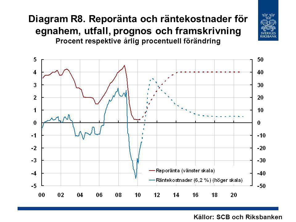 Diagram R8. Reporänta och räntekostnader för egnahem, utfall, prognos och framskrivning Procent respektive årlig procentuell förändring Källor: SCB oc