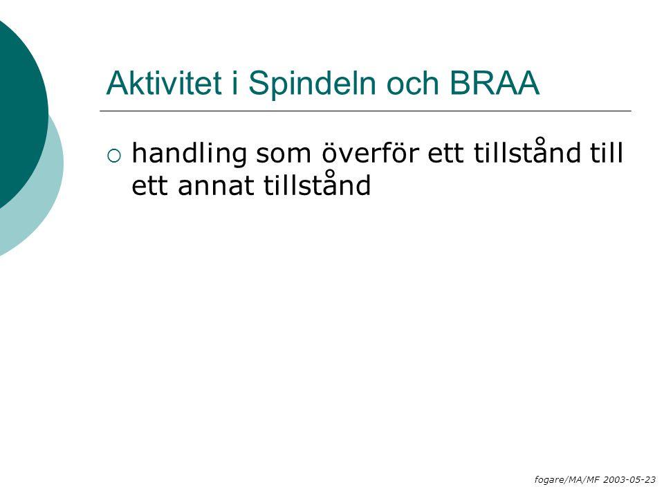 Aktivitet i Spindeln och BRAA  handling som överför ett tillstånd till ett annat tillstånd fogare/MA/MF 2003-05-23