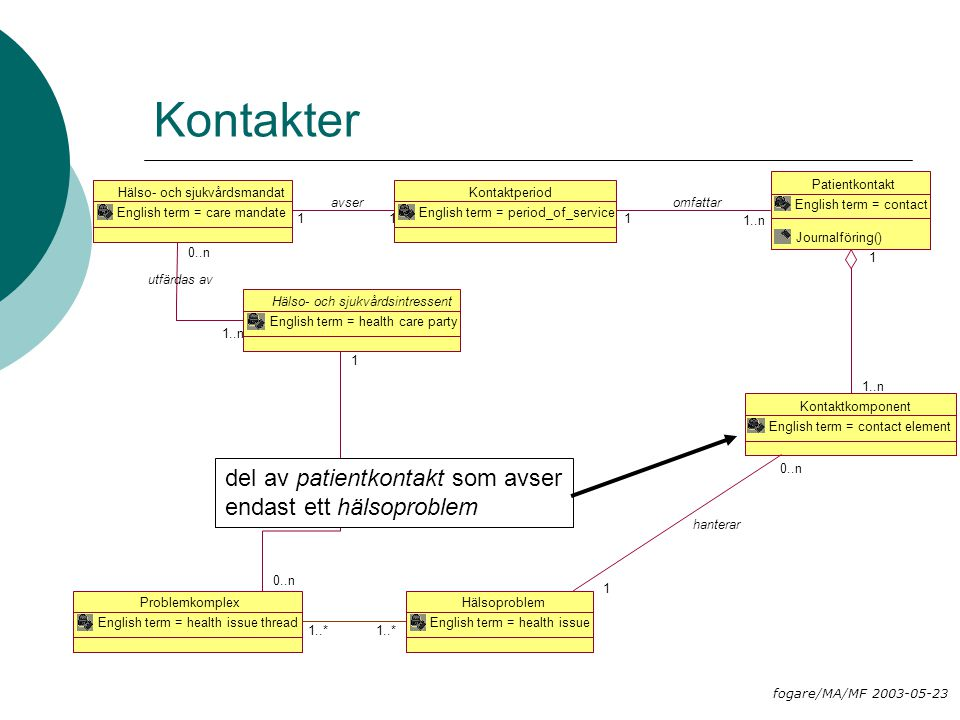 Kontaktperiod English term = period_of_service Patientkontakt English term = contact Journalföring() 1..n 1 omfattar Kontaktkomponent English term = contact element 1..n 1 Hälsoproblem English term = health issue Hälso- och sjukvårdsmandat English term = care mandate 11 avser Hälso- och sjukvårdsintressent English term = health care party 1..n 0..n utfärdas av Problemkomplex English term = health issue thread 0..n 1 definierar 1 0..n hanterar Kontakter del av patientkontakt som avser endast ett hälsoproblem fogare/MA/MF 2003-05-23 1..*