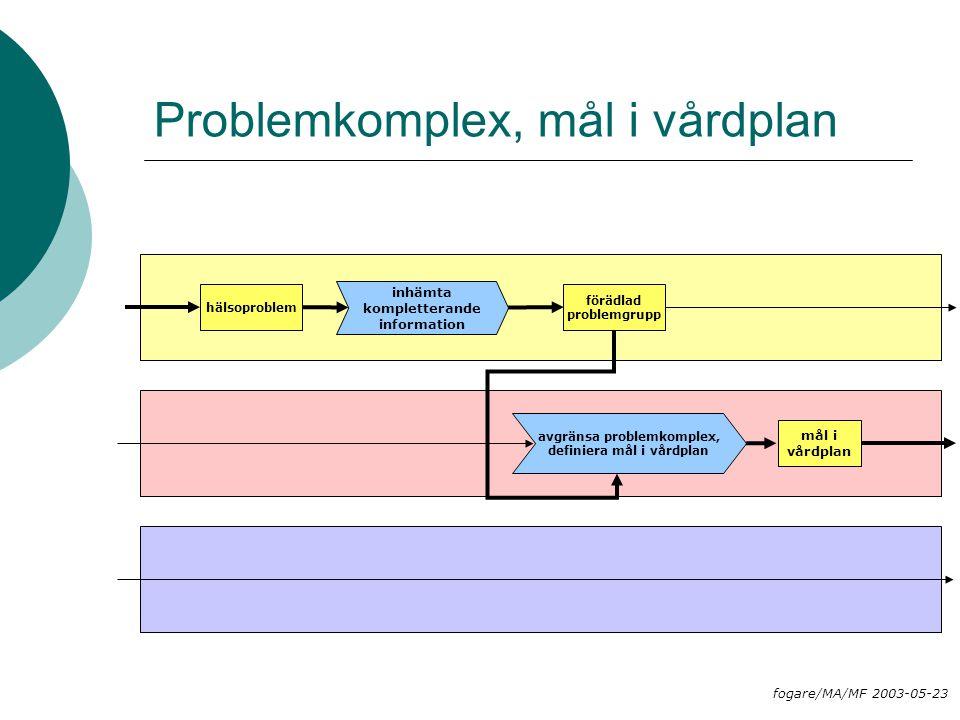 Problemkomplex, mål i vårdplan hälsoproblem avgränsa problemkomplex, definiera mål i vårdplan mål i vårdplan inhämta kompletterande information förädl